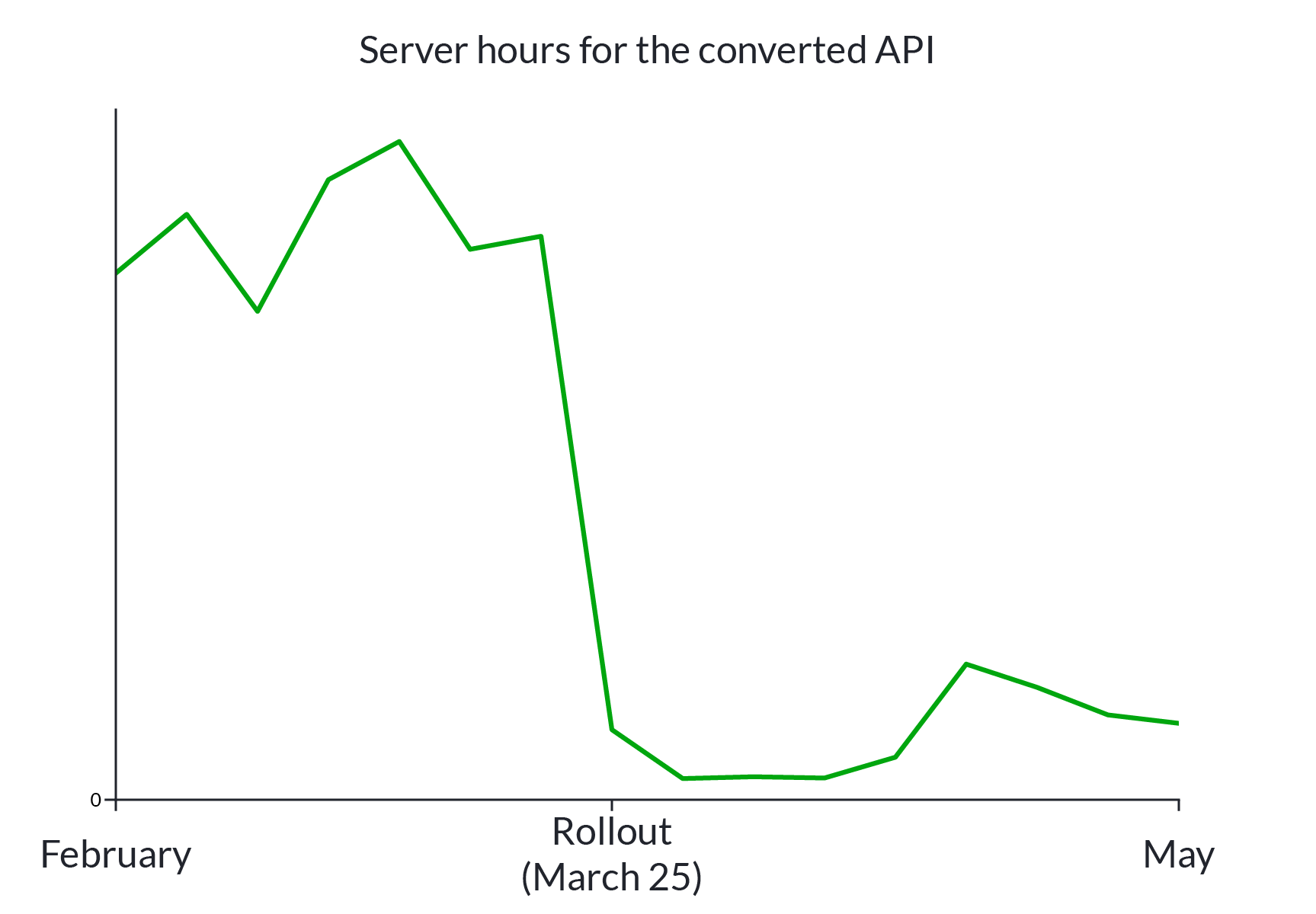 Server hours are down more than 10x