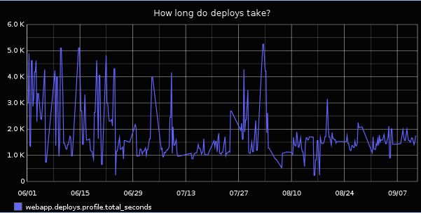 Graph of deploy times, after translation server